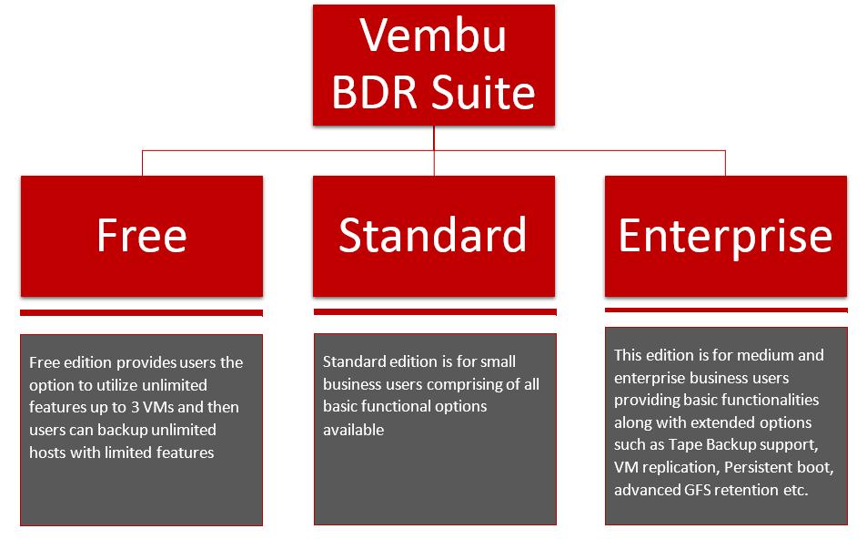 Vembu BDR Suite v3.9.1 : Edition Comparison
