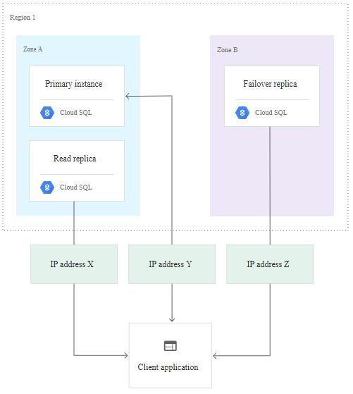 Google Cloud Platform – GCP MySQL And PostgreSQL High Availability